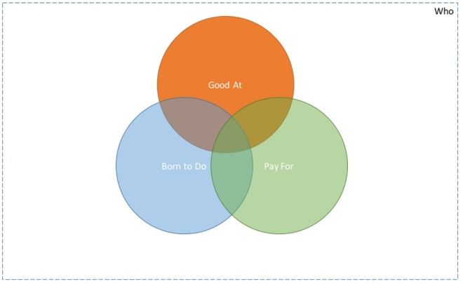 Diagram showing the intersection of what you're good at, what you're born to do, and what people will pay you for.